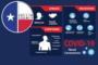 Collin County reports 151 new COVID cases